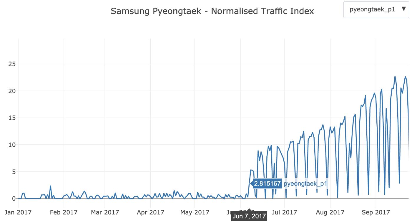 Samsung Pyeongtaek Begins Production