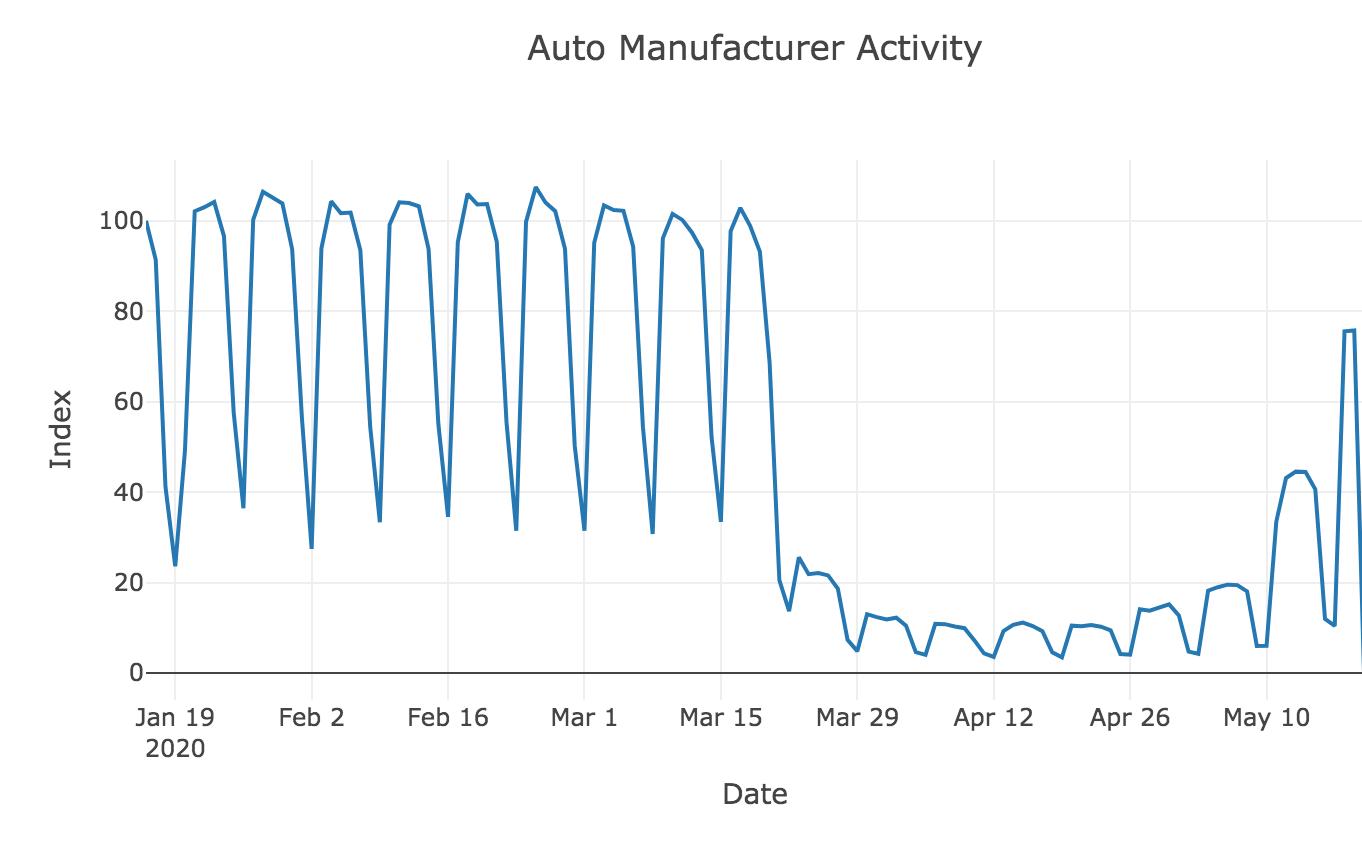 US Auto Manufacturing Activity