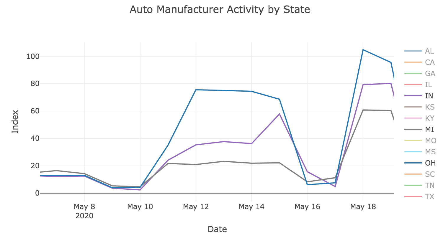 Auto Manufacturing Activity by State