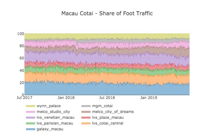 Macau casinos marketshare share of foot traffic
