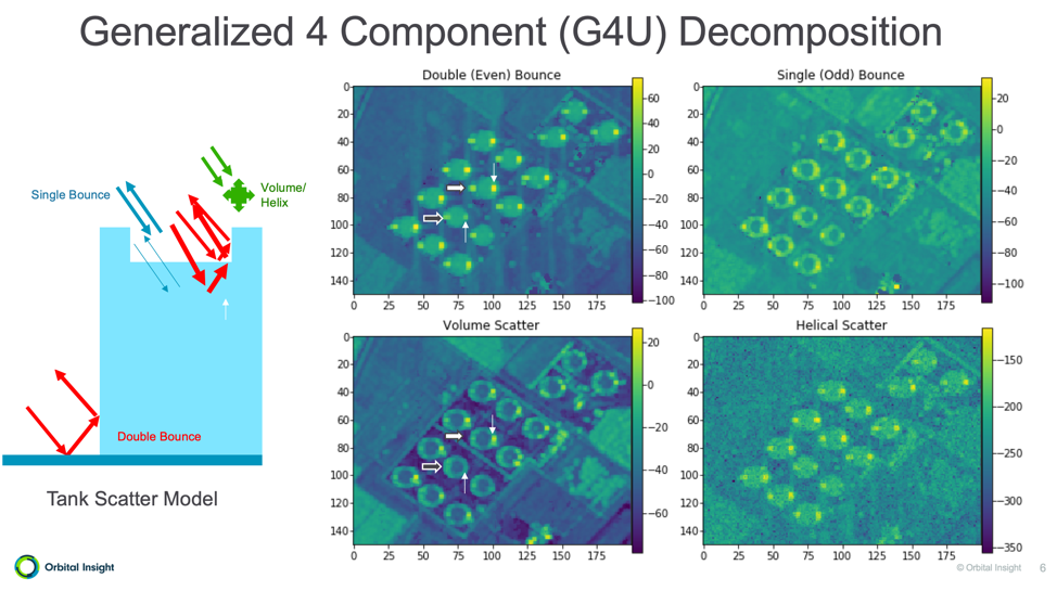 Generalized Component