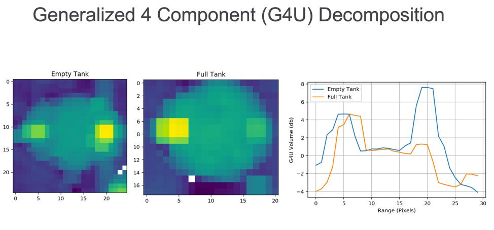 Generalized 4 Component G4U Decomposition