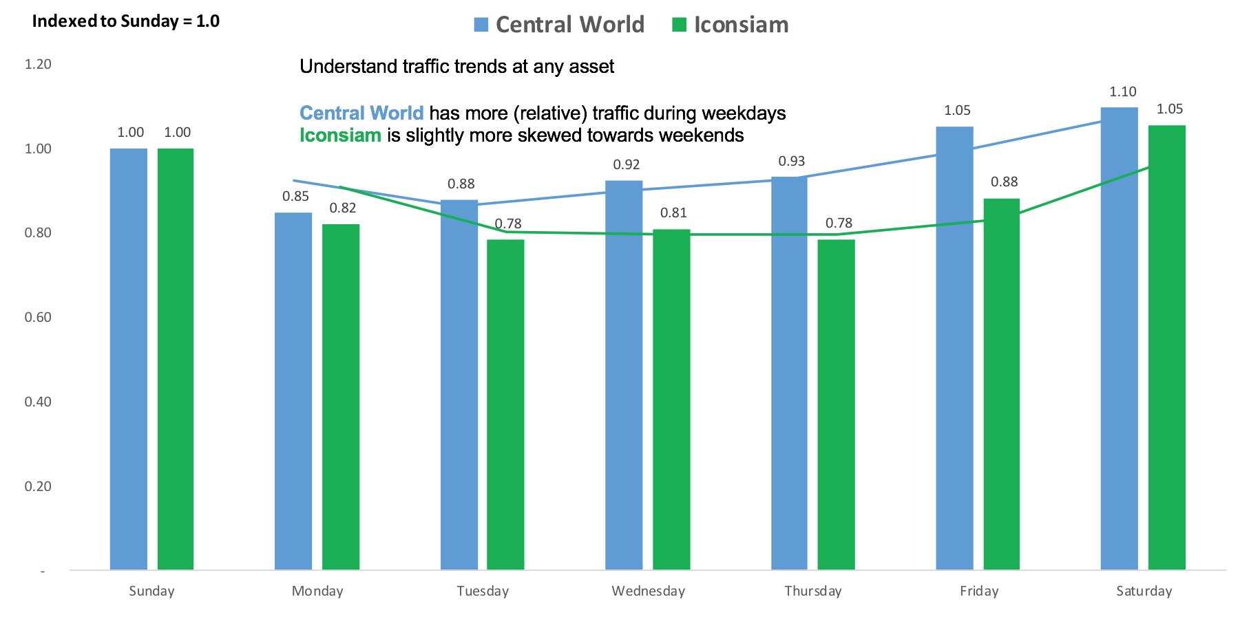 Bangkok's Central World traffic