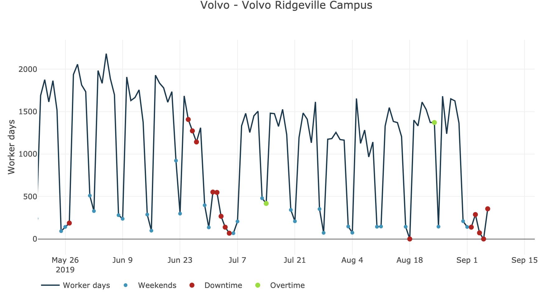 Workforce trends at Volvo Ridgeville Campus