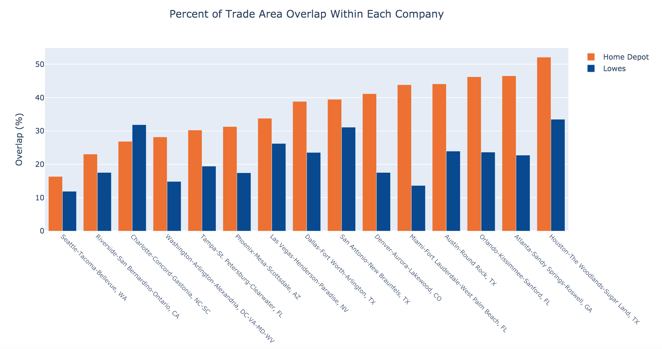 Trade Area Overlap Within Home Depot and Lowes