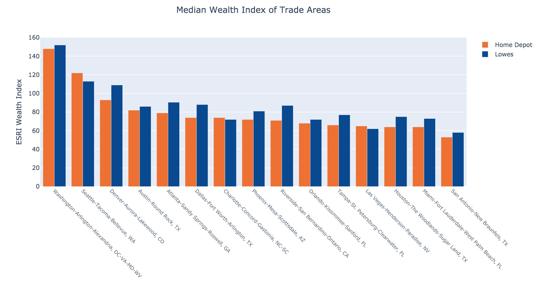 Median Wealth Index per Trade Area