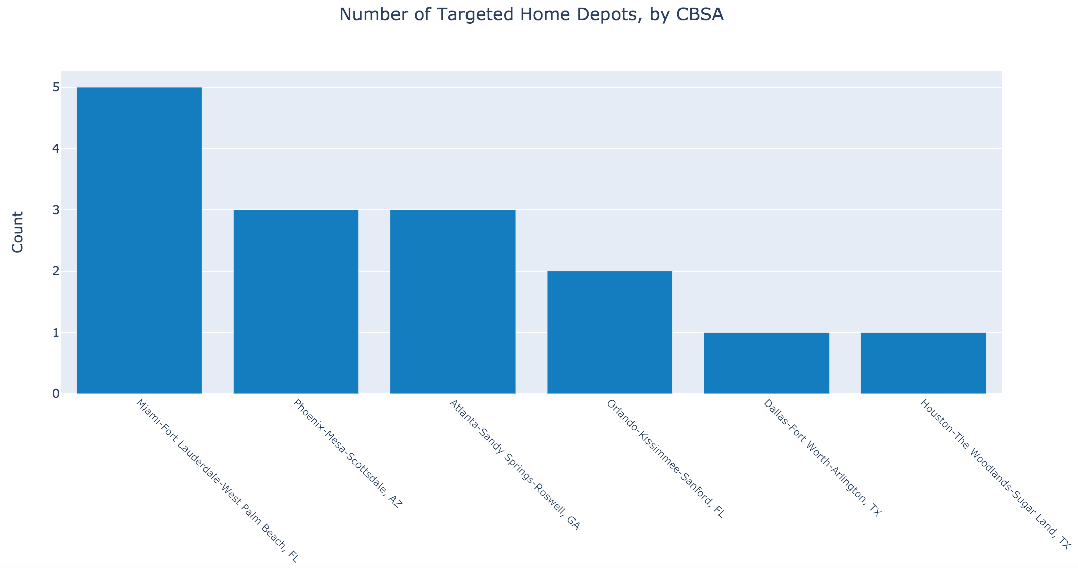 Home Depots for Lowe's Disruption