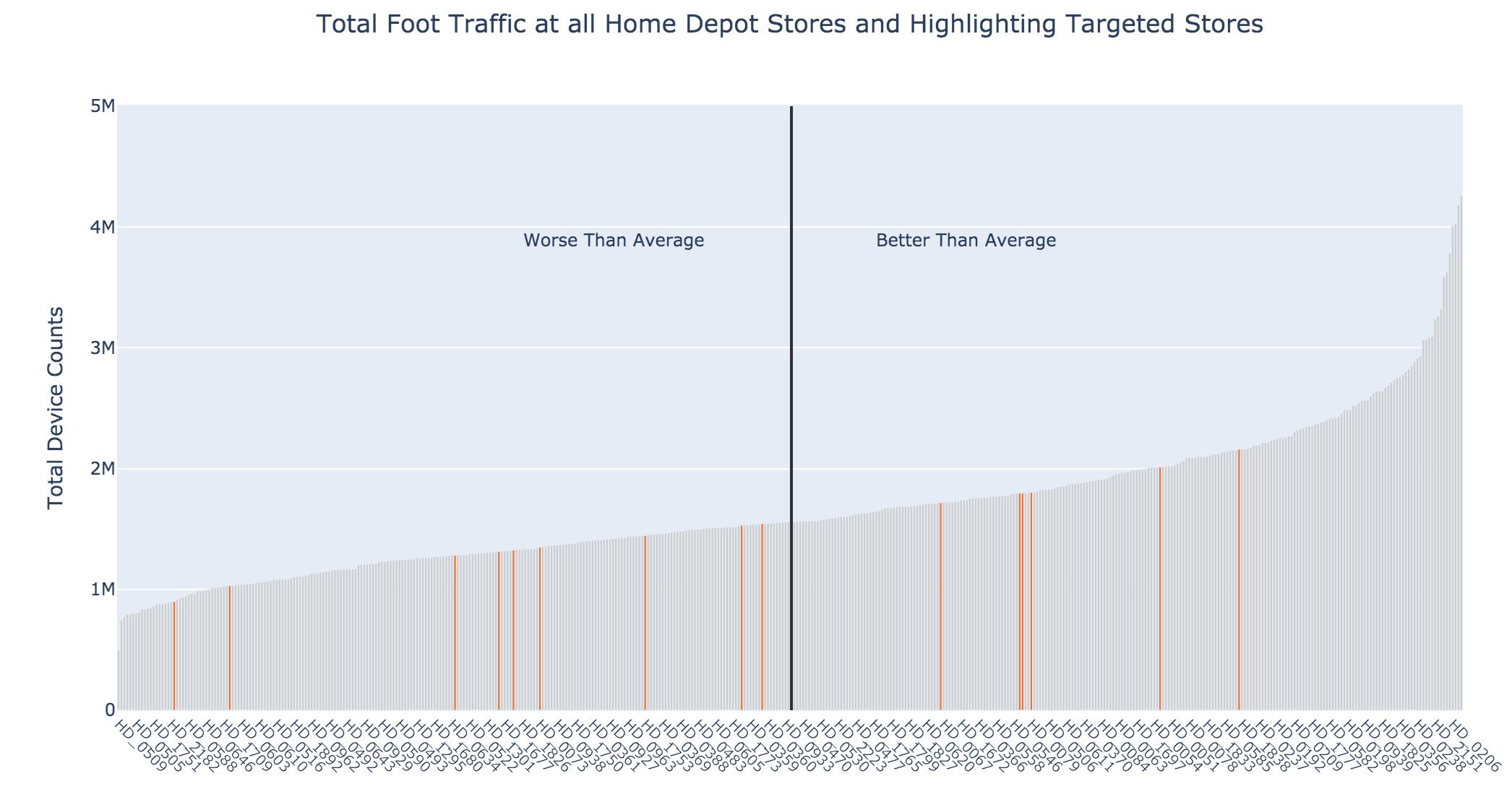 Home Depot Foot Traffic