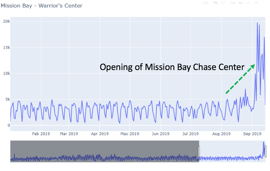 Mission Bay Chase Center Opening Traffic Uptick