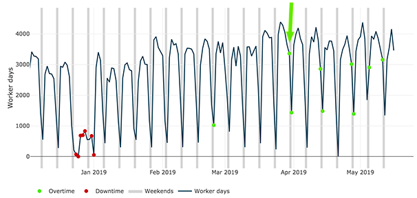 The data feed will also detect plant downtime, disruptions and restarts allowing subscribers to accurately forecast revenue lost from each day of missed production.