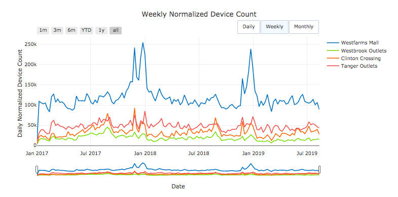 weekly normalized device count