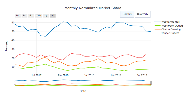 monthly normalized market share