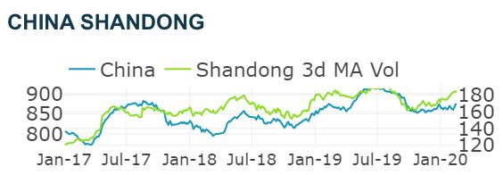 Orbital Insight Chinese Oil Data