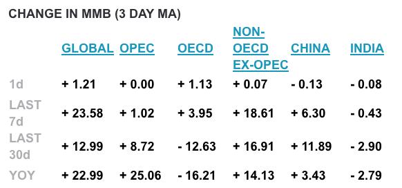 Orbital Insight Oil Data
