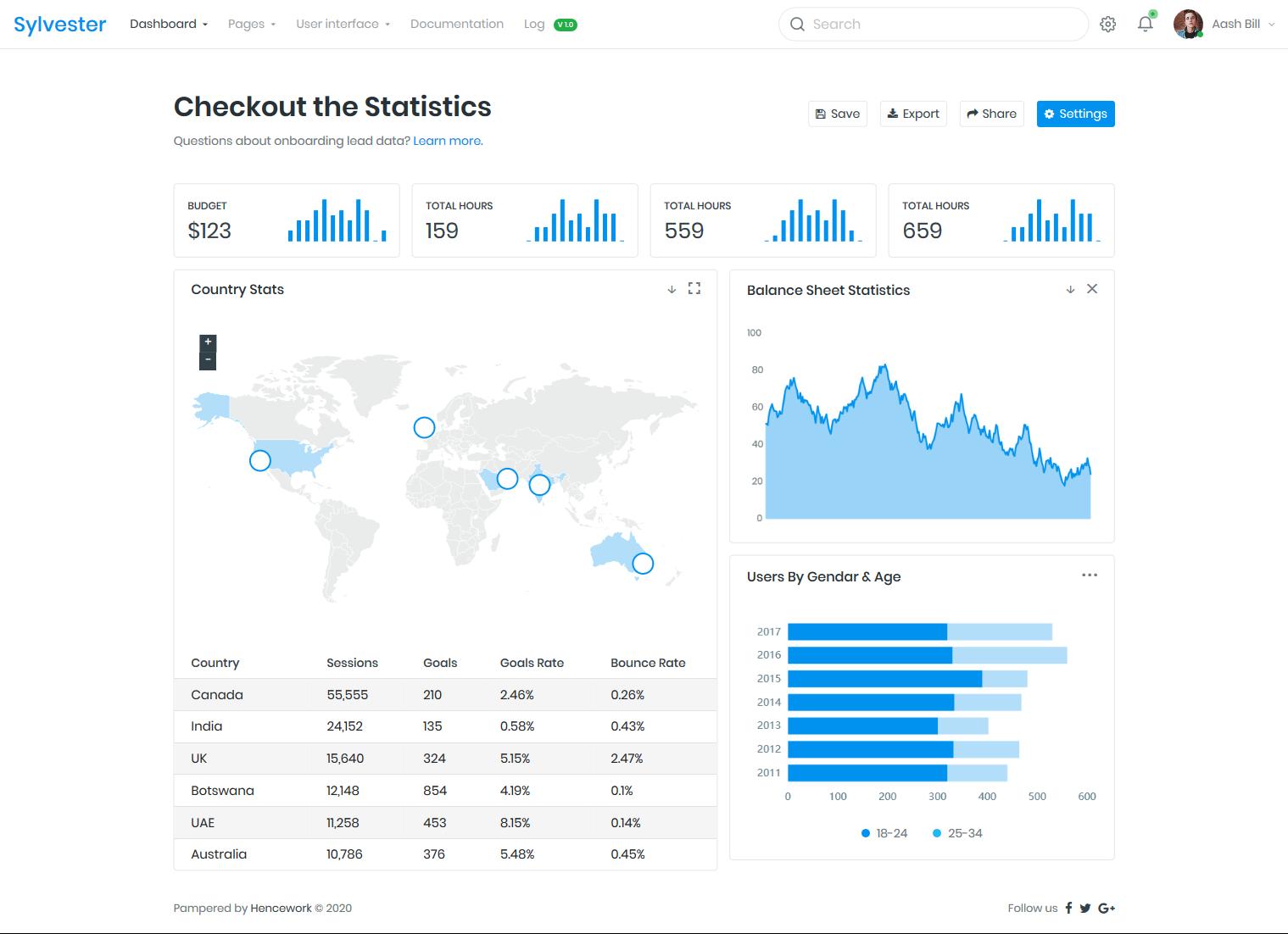 Sylvester - Developer-friendly Bootstrap 4.4.1 + UI Kit Admin Template