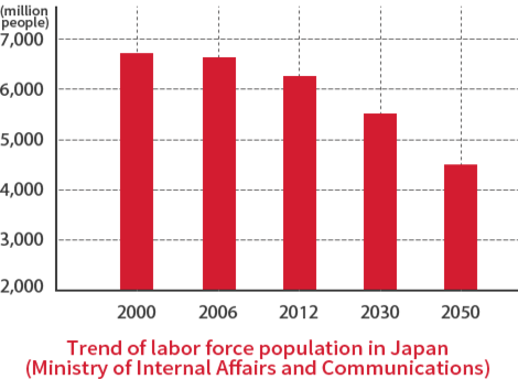 Trend of labor force population in Japan (Ministry of Internal Affairs and Communications)
