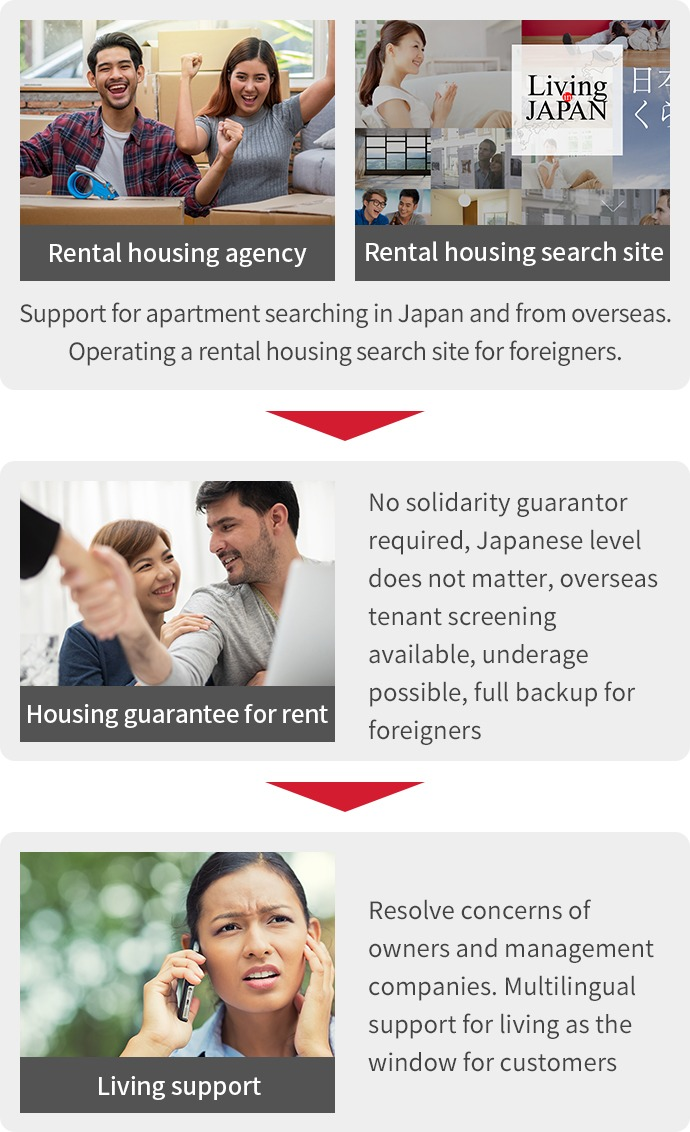 Rental home brokerage rental housing search site rental housing guarantee life support