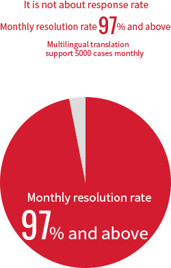 Over 95% solution rate in monthly