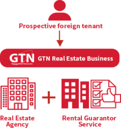 Gtn Global Trust Networks Foreign Residents Rent