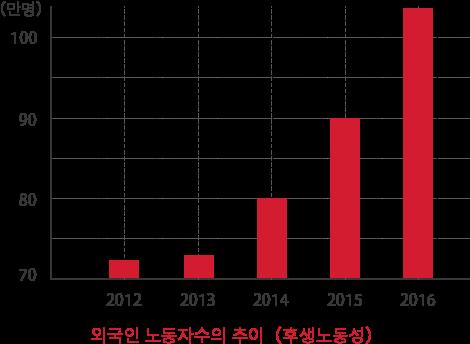 외국인 노동자 수의 추이 (후생 노동성)