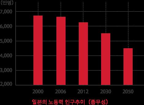 일본의 노동 인구 추이 위 (총무성)