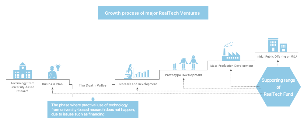 Growth process of major Real-Tech Venture