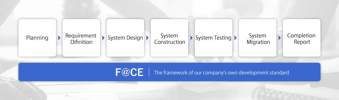 Optimal system proposing · Construction