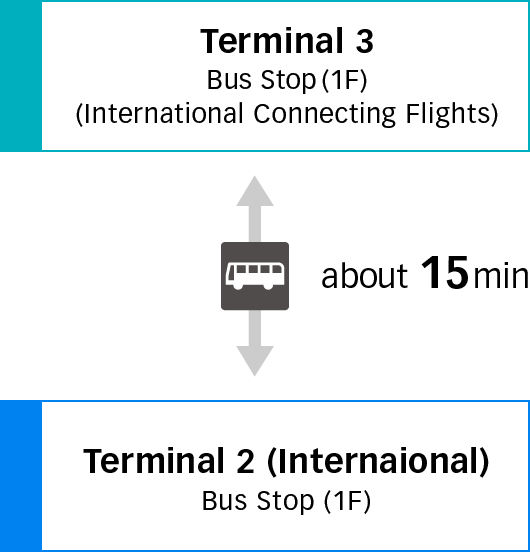 Going Between Terminal 3 and Terminal 2 (International)