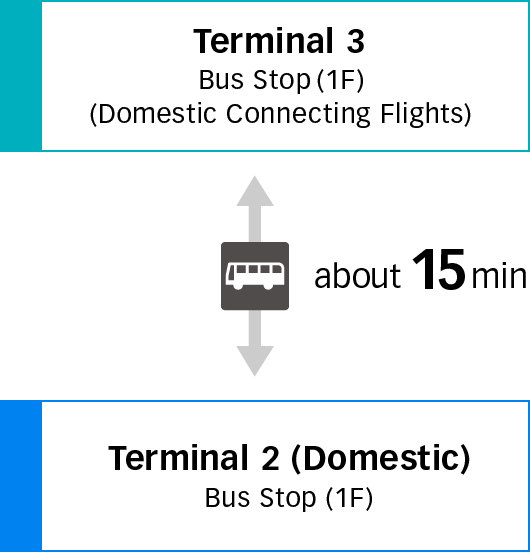 Going Between Terminal 3 and Terminal 2 (Domestic) image
