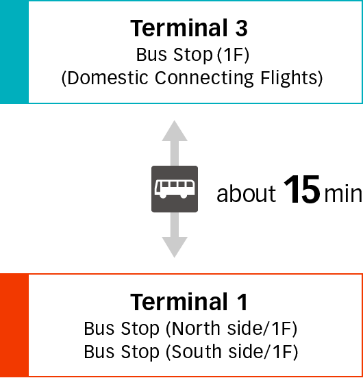 Going Between Terminal 3 and Terminal 1 image