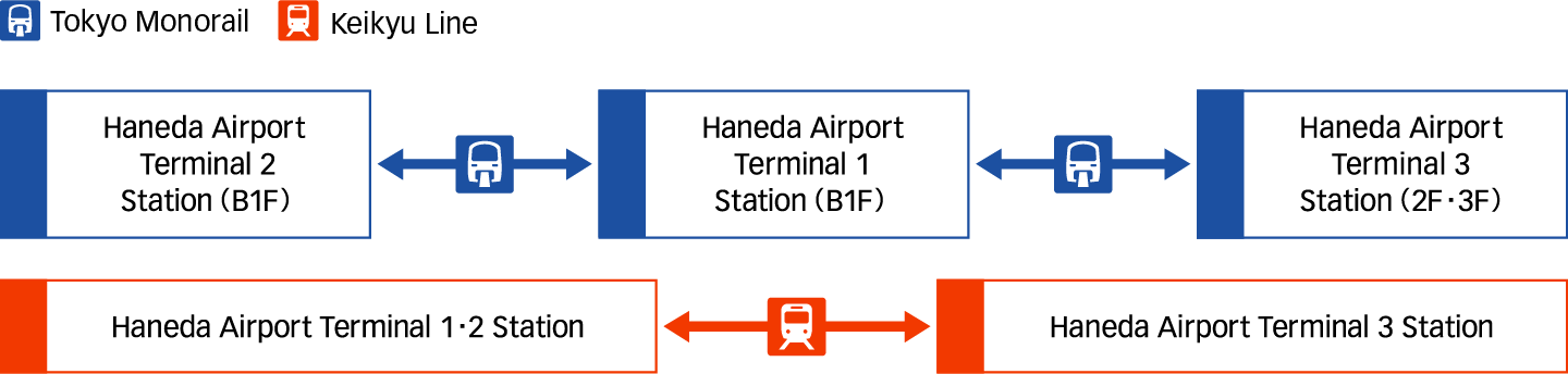 For Customers Using Domestic<->International Transit image
