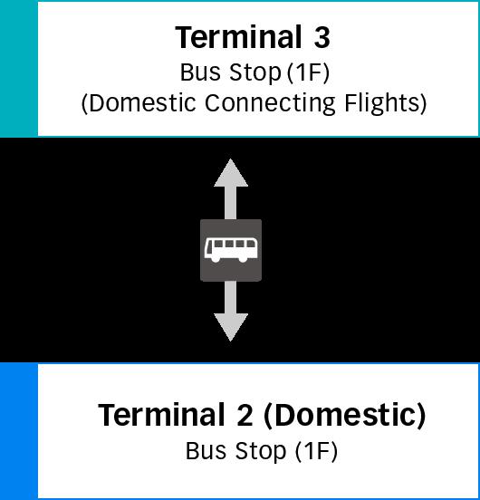 제3터미널과 제2터미널 (국내선) 간 이동 이미지