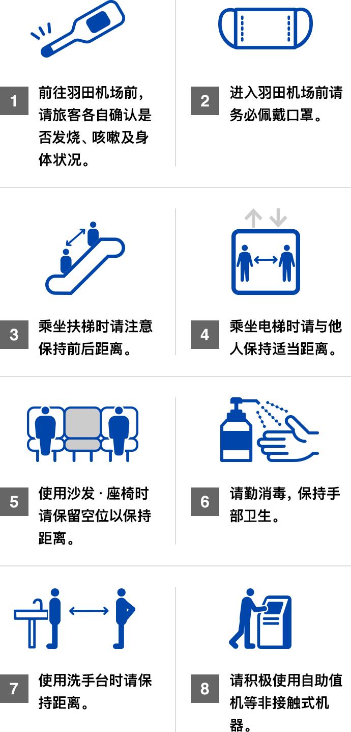 1.前往羽田机场前,请旅客各自确认是否发烧、咳嗽及身体状况。 2.进入羽田机场前请务必佩戴口罩。 3.乘坐扶梯时请注意保持前后距离。 4.乘坐电梯时请与他人保持适当距离。 5.使用沙发・座椅时请保留空位以保持距离。 6.请勤消毒,保持手部卫生。 7.使用洗手台时请保持距离。 8.请积极使用自助值机等非接触式机器。