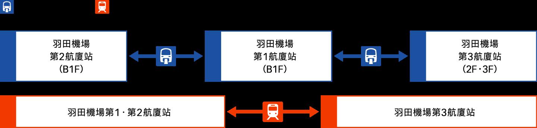 在國內線⇔國際線之間轉機的旅客 圖像