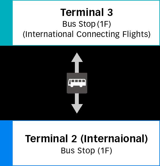 第3航廈與第2航廈(國際線)之間的移動