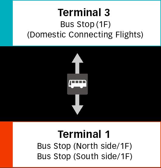 第3航廈與第1航廈間的移動 圖像