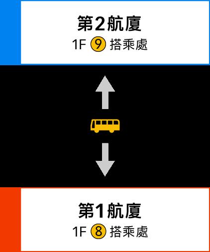第1航廈與第2航廈間的移動 圖像