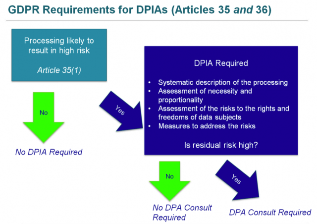 GDPR Requirements for DPIAs