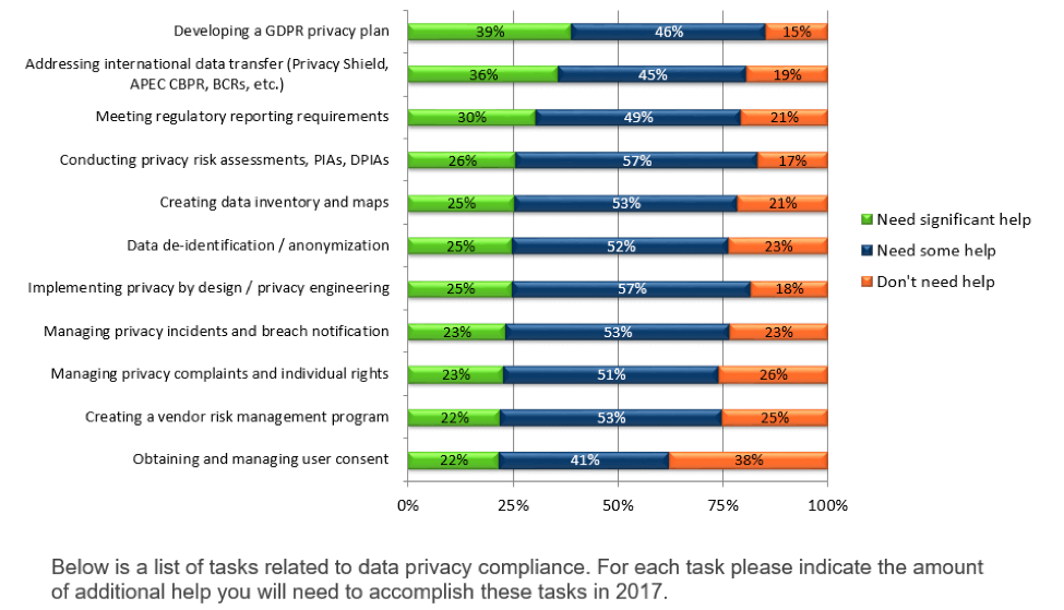 data privacy compliance tasks us